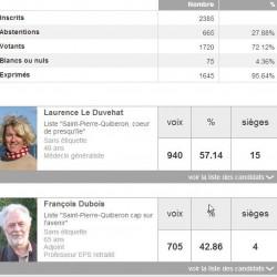 Elections: La surprise LEDUVEHAT